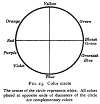 A 1917 four-way color circle related to the color opponent process