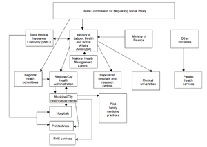 Healthcare in Georgia (country) - Organization of Georgia's Healthcare System in 2000. Source: Gamkrelidze et al. (2002).