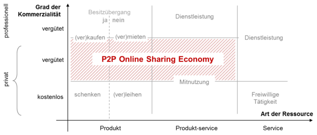 From commons.wikimedia.org: P2P Online Sharing Economy {MID-295970}