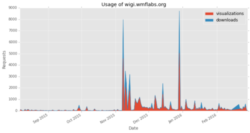 A graph showing the usage of http://wigi.wmflabs.org/