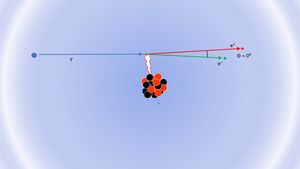 A photon approaches the nucleus from the left, with the resulting electron and positron moving off to the right