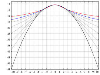 Kurtosis - log-pdf for the Pearson type VII distribution with excess kurtosis of infinity (red); 2 (blue); 1, 1/2, 1/4, 1/8, and 1/16 (gray); and 0 (black)