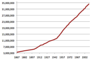 Population of Canada -  Historical population of Canada since confederation, 1867–2009