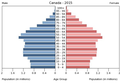 Population pyramid of Canada 2015.png
