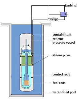 Light-water reactor type of nuclear reactor uses normal water