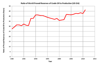 Oil depletion - Ratio of world proved oil reserves to production, 1980-2011 (US EIA)