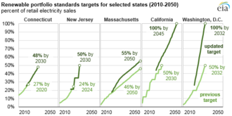 Renewable portfolio standard - Selected state renewable portfolio standards with 2018 revisions. 29 states have adopted policies targeting a percentage of their energy to come from renewable sources.