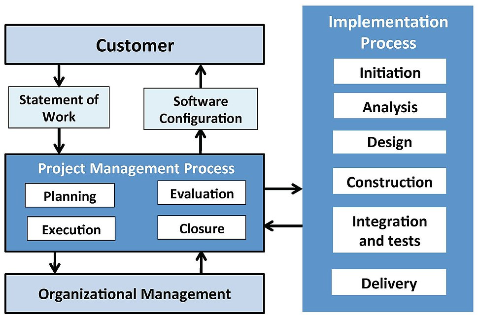 Processes and activities of the software engineering Basic profile