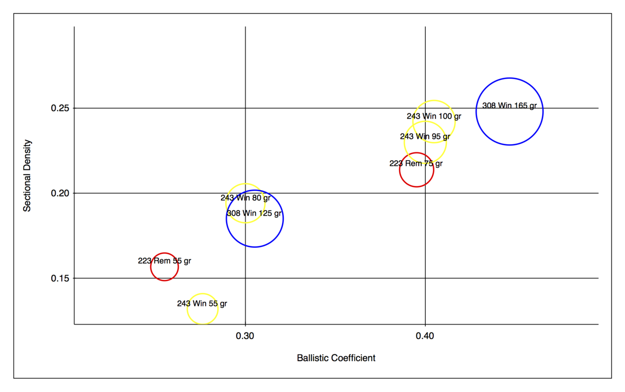 Filesectional Density Vs Ballistic Coefficient Of Some 243 Lem 401 Cartridges