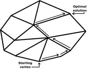 Criss-cross algorithm - In its second phase, the simplex algorithm crawls along the edges of the polytope until it finally reaches an optimum vertex. The criss-cross algorithm considers bases that are not associated with vertices, so that some iterates can be in the interior of the feasible region, like interior-point algorithms; the criss-cross algorithm can also have infeasible iterates outside the feasible region.