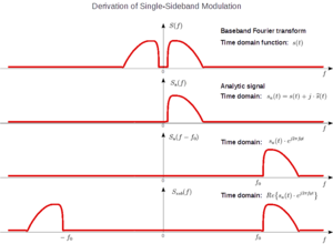 Single-sideband modulation - Frequency-domain depiction of the mathematical steps that convert a baseband function into a single-sideband radio signal.