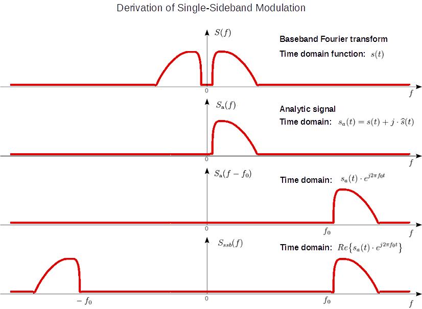 Single-sideband derivation