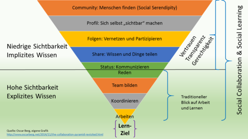 Social Learning & Collaboration