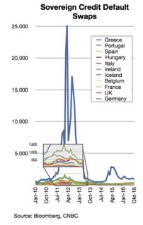 European debt crisis contagion