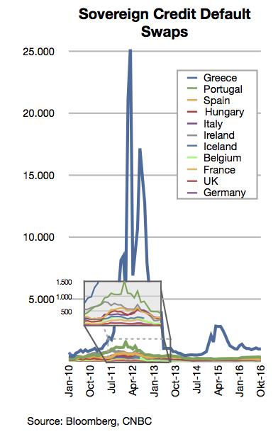 Sovereign credit default swaps