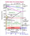Steel Fe-C phase diagram-en.png