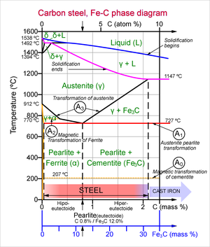 Steel Wikipedia