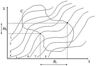 Traffic flow - Figure 6.
