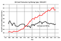 US coal production -mining type.png
