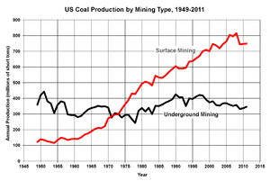 Coal mining in the United States - Trends in underground versus surface mining of US coal, 1949-2011