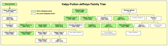 ValpyFJ tree