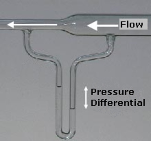 "Pressure head - A flow of air through a venturi meter, showing the columns connected in a U-shape (a manometer) and partially filled with water. The meter is ""read"" as a differential pressure head in cm or inches of water."