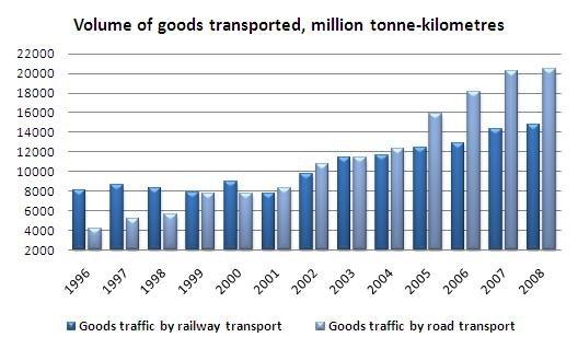Volume of goods transported, million tonne-kilometers