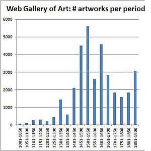 Web Gallery of Art - Number of artworks per period. Data taken from the Web Gallery of Art database downloaded in March 2014