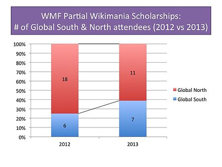 WMF Partial Scholarships, 2012 vs 2013.jpg