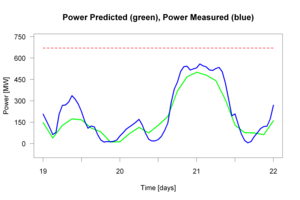 Variable renewable energy - Day ahead prediction and actual wind power