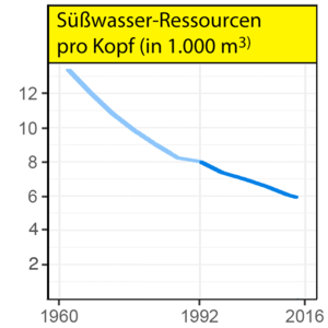 World-Scientists'-Warning,-Suesswasser-Ressourcen.png