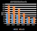 World vs Tanzanian Under five mortality rate.png