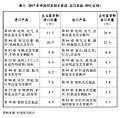 表1:2017年中国对美国主要进、出口商品(HS2位码) 新华社发.jpg