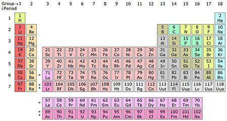 Iupac proposes four new chemical element names wikinews the free the periodic table as it stands today the four newly discovered elements are officially added by iupac following the five months of public review the new urtaz Choice Image