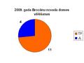 2009 vēlēšanas Brocēnu novads.PNG