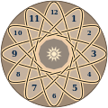 Academ Progressions along a knot on a clock face.svg