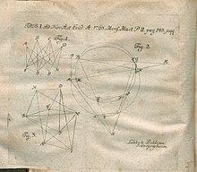 Illustratiom From De Ichnographica Campi Published In Acta Eruditorum 1763