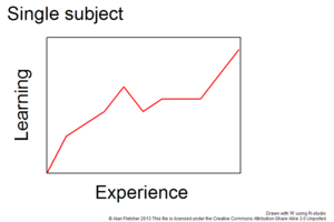 Learning curve - Fig 1: Learning curve for a single subject, showing how learning improves with experience