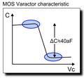 All Digital PLL (MOS Varactor characteristic).PNG
