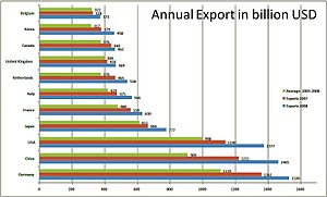 German model - Annual exports of different countries