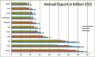 Hidden champions - Annual Export 2003-2008 by different Countries