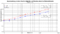 Bahnweltrekorde 10 2005 1v lnS.png