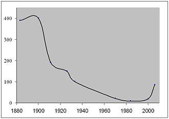 Beltana - Beltana population since 1880