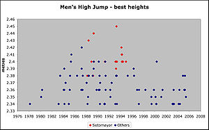 Javier Sotomayor - Image: Best high jumps