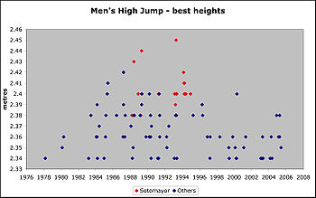 Sotomayor's dominance of all-time best high jumps.