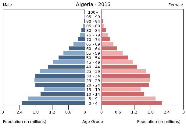Bevölkerungspyramide Algerien 2016