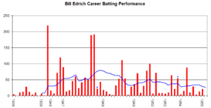 Bill Edrich - Bill Edrich's career performance graph.