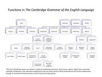 Grammatical relation - A tree diagram of English functions