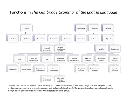 Grammatical relation wikiwand a tree diagram of english functions ccuart Choice Image