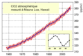 CO2-MaunaLoa FR.png